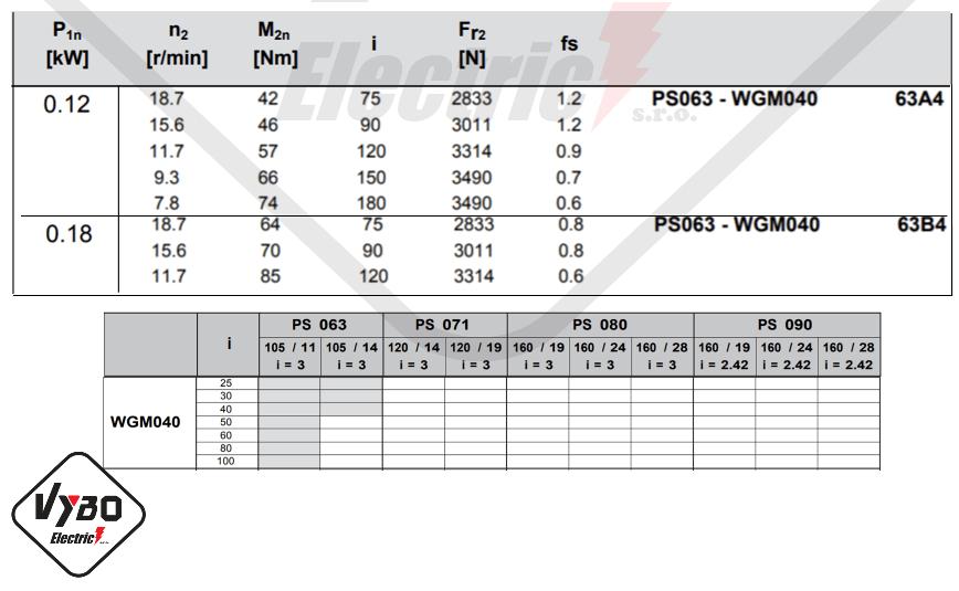 parametre výkonnosti prevodovka wgm040