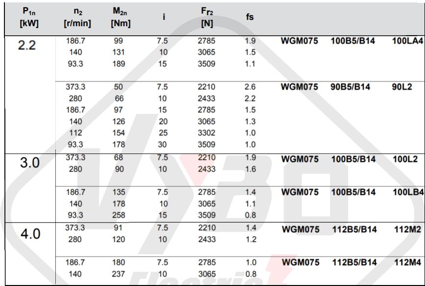 parametre výkonnosti prevodovka wgm075