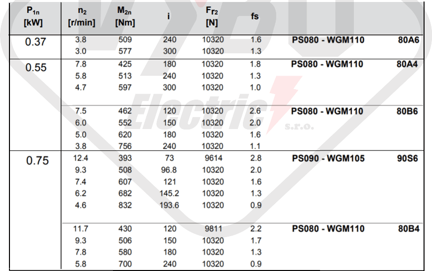parametre výkonnosti prevodovka wgm110