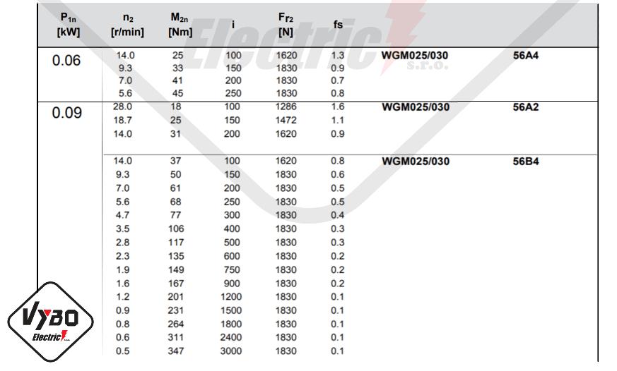 parametre výkonnosti prevodovky wgm030