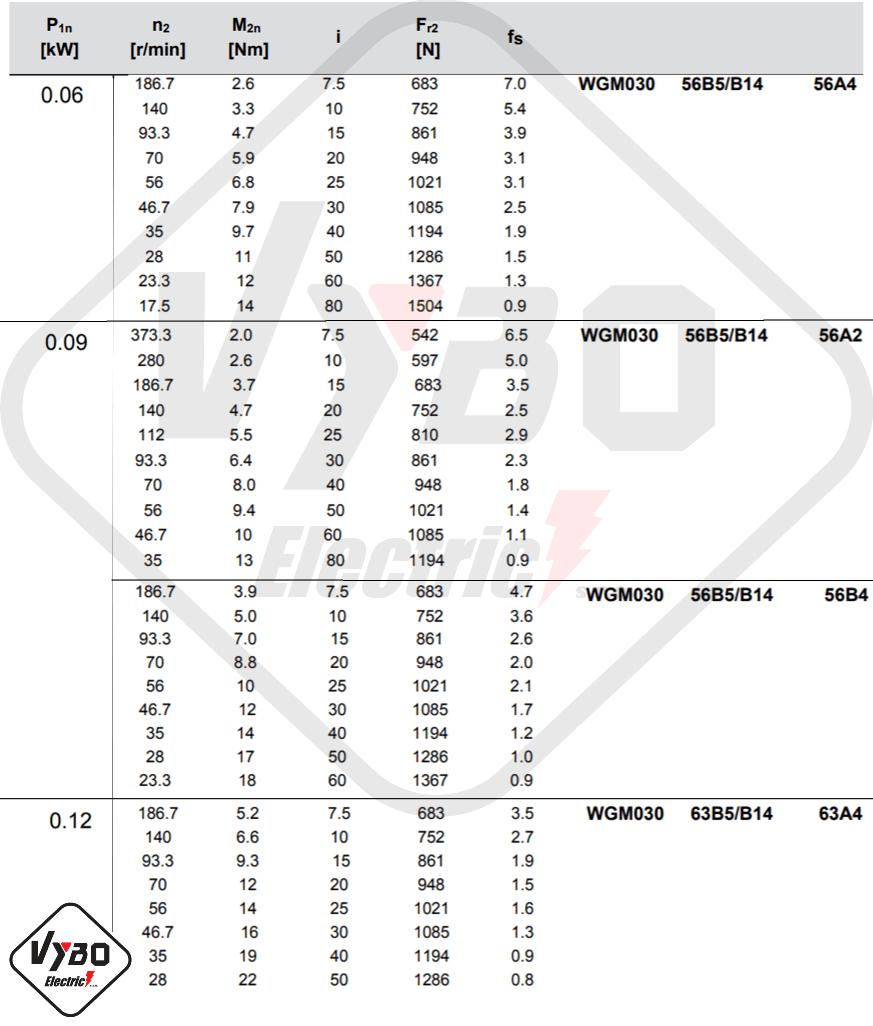 parametre výkonnosti šnekovej prevodovky wgm030