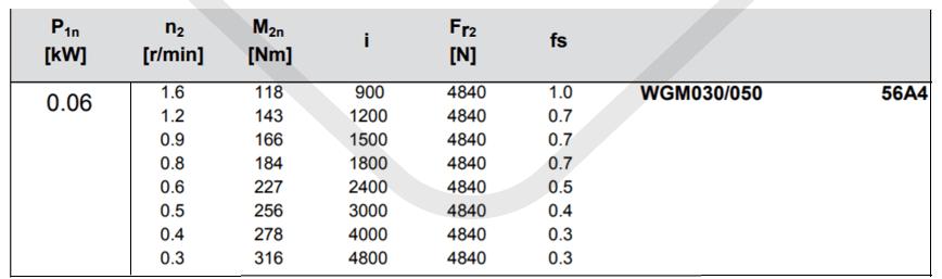 parametre výkonnosti prevodovka wgm050