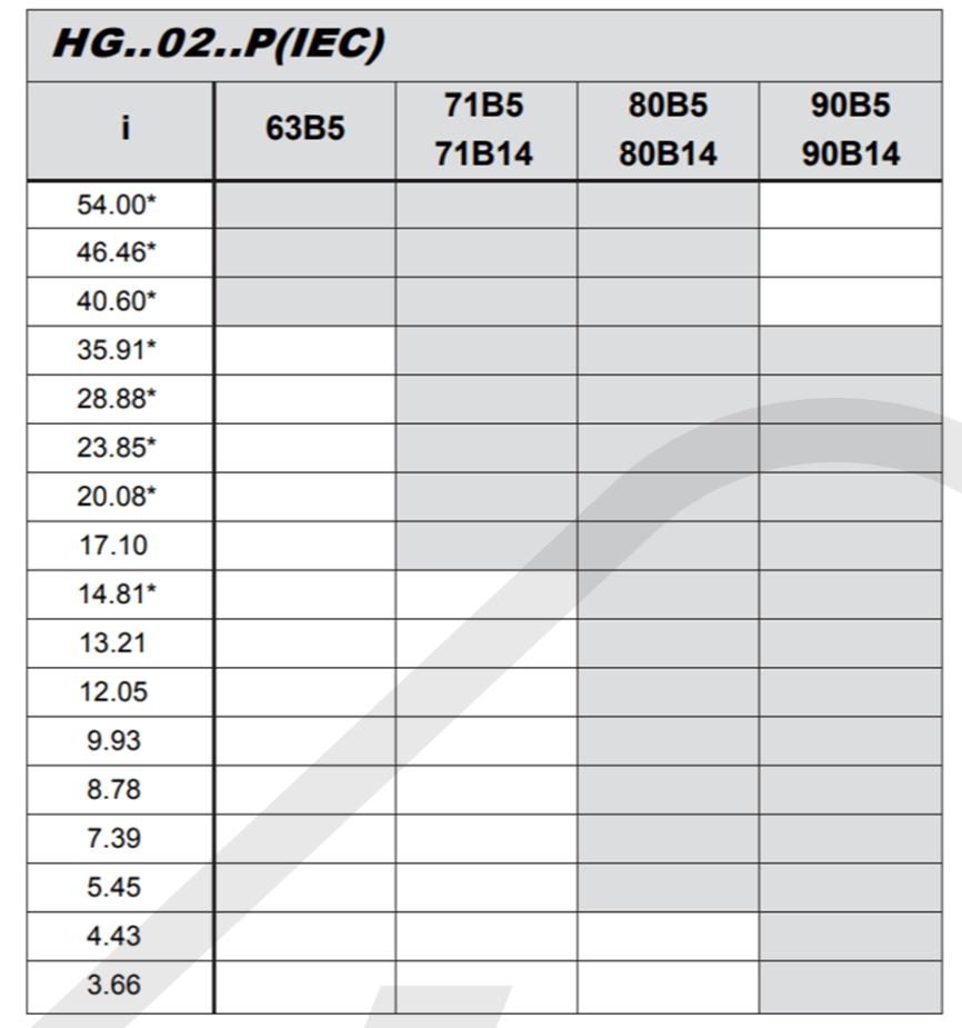 prevodové pomery a vstup pre elektromotor čelná prevodovka hg02