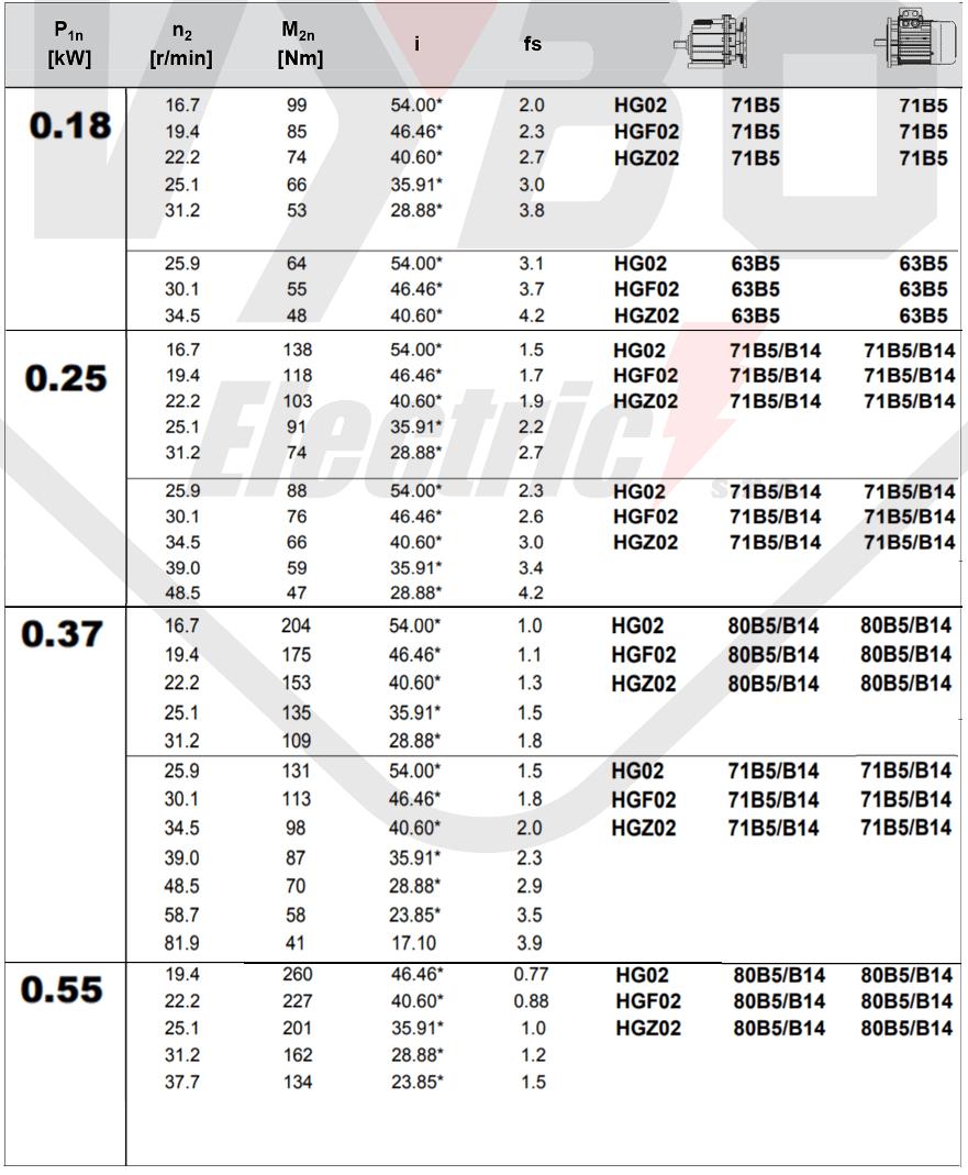 tabuľka výberu čelnej prevodovky hg02