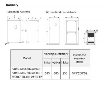 frekvenčný menič V810 110kw