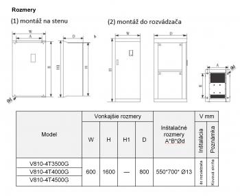 frekvenčný menič V810 400kw