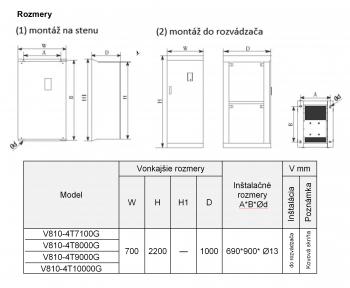 frekvenčný menič V810 900kw