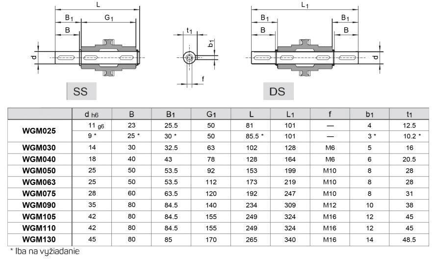 výstupné hriadele tabuľka