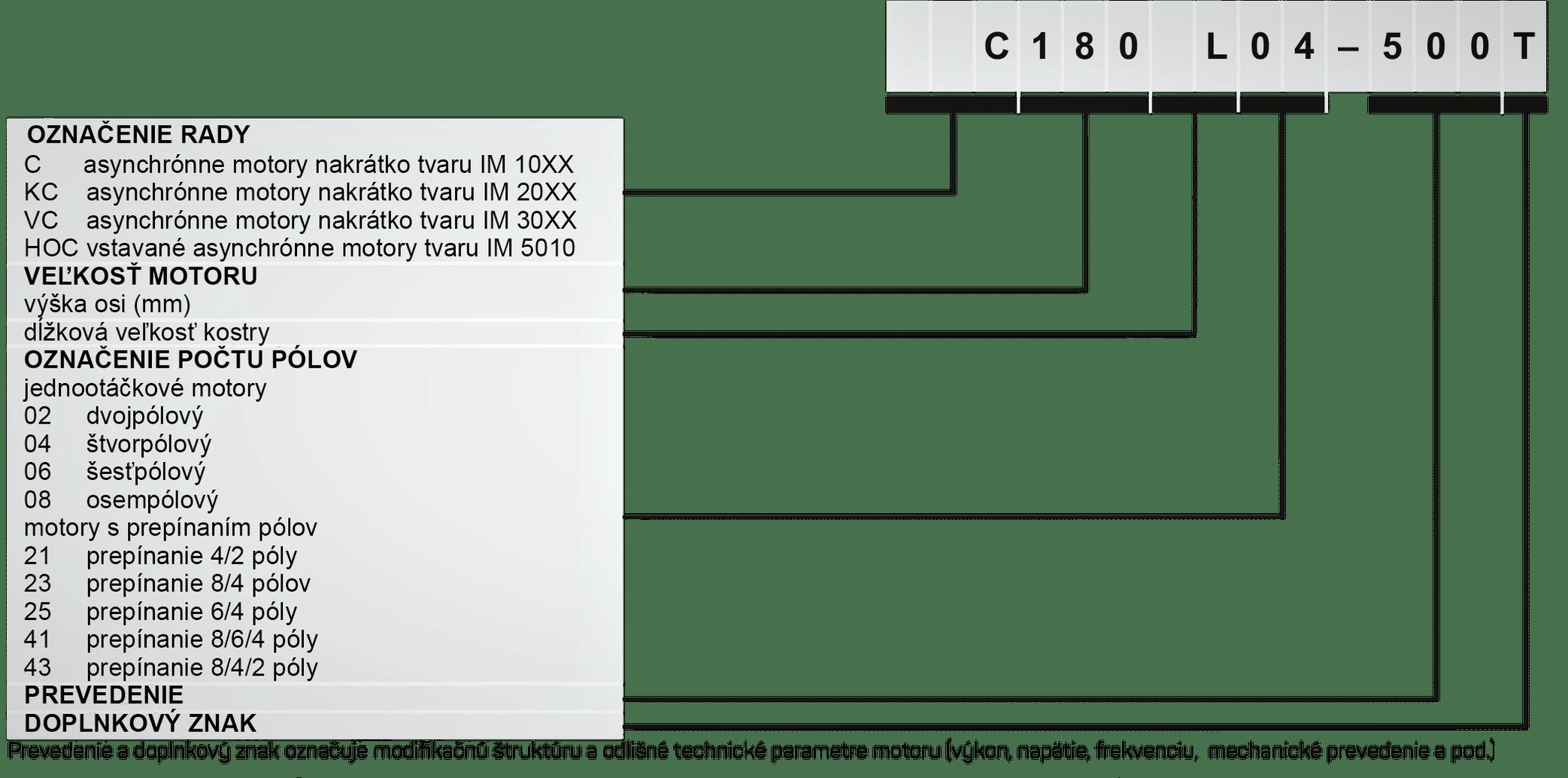typové označovanie MEZ motory