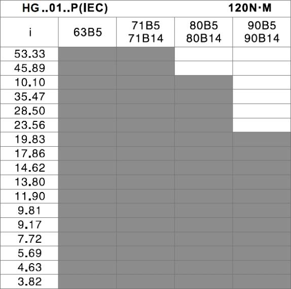 čelná prevodovka HG01 tabuľka prevodov a vstupov pre motor