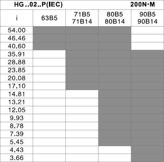 čelná prevodovka HG02 tabuľka prevodov a vstupov pre motor