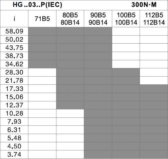 čelná prevodovka HG03 tabuľka prevodov a vstupov pre motor