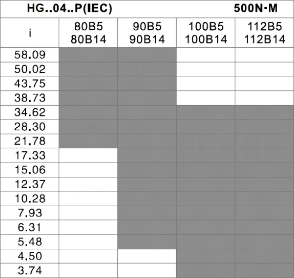 čelná prevodovka HG04 tabuľka prevodov a vstupov pre motor